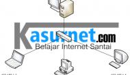 Permalink ke Apa itu DHCP Server dan DHCP Client