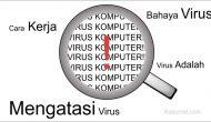Permalink ke Penjelasan Virus Komputer